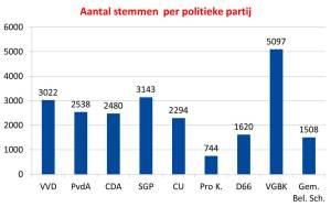 Aantal stemmen per politieke partij